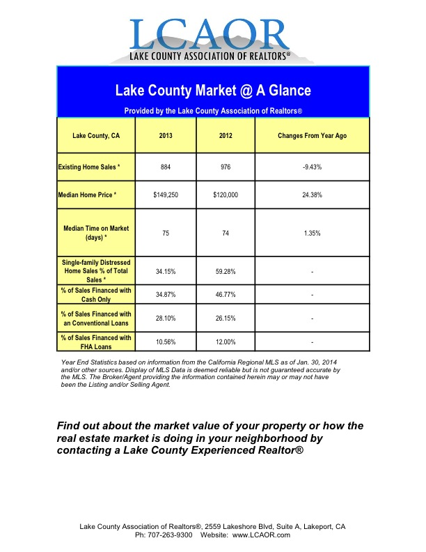 2013 vs 2012  SFR Median Lake County Market Page 1 and 2 combined-1