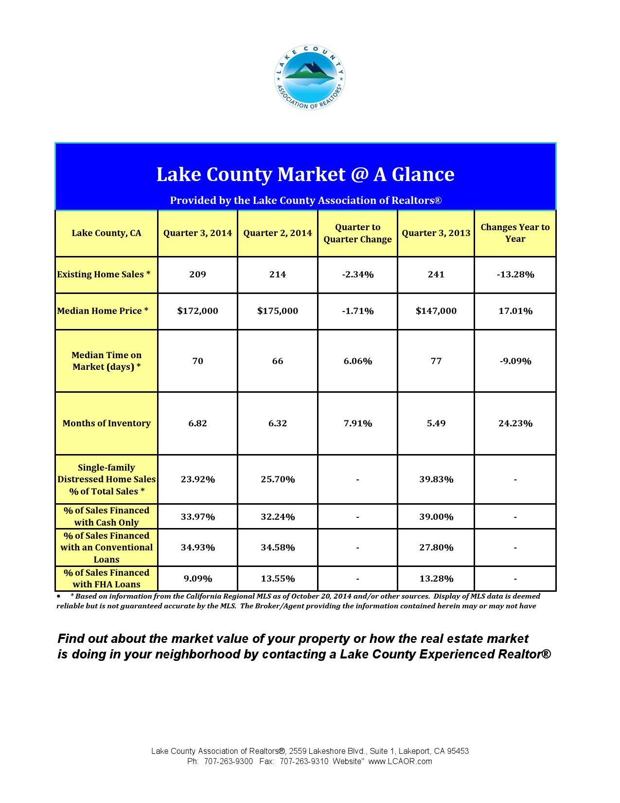 Market Statistics, Q3 2014