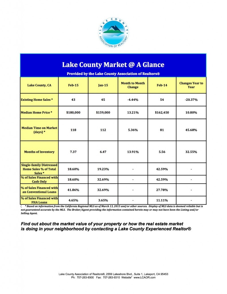 February 2015 Market at a Glance